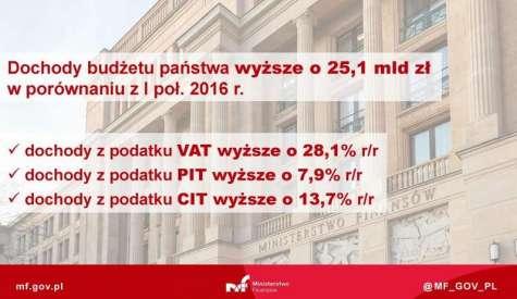 Budżet puchnie. 6 mld złotych nadwyżki